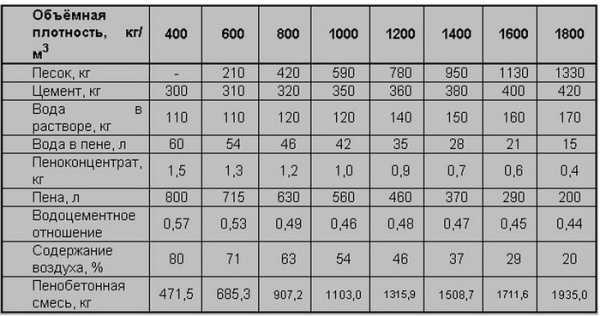 Смета на керамзитобетон достоинства керамзитобетон
